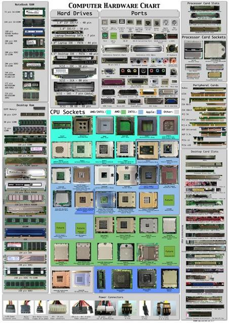 Poster con las conexiones de un ordenador