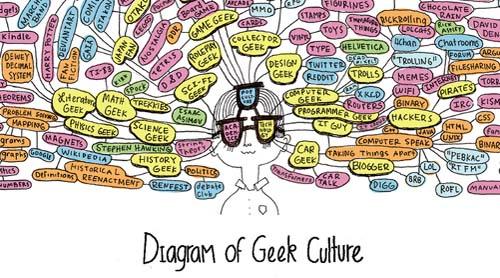 Diagrama de la cultura geek