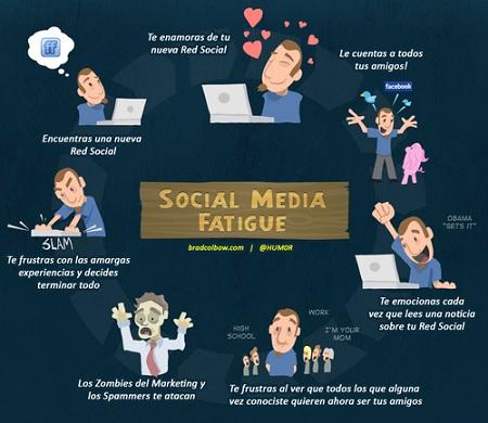 Ciclo de vida de un usuario de Redes Sociales