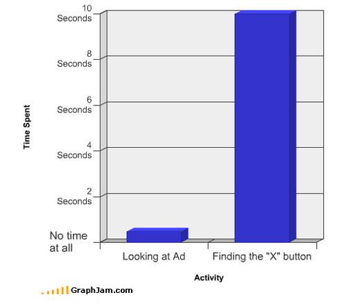 Mirando el anuncio | Buscando la «X»
