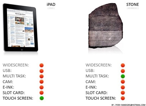 iPad vs Piedra Rosetta